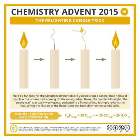 The Relighting Candle Trick. © Compound Interest