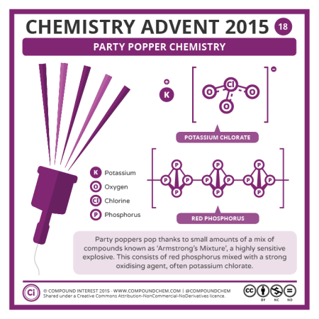 Party Popper Chemistry. © Compound Interest