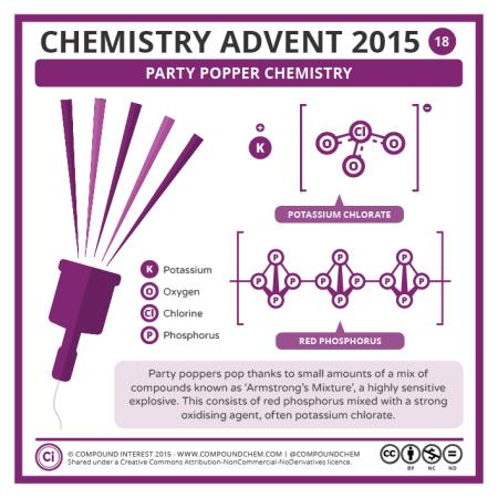 Party Popper Chemistry. © Compound Interest