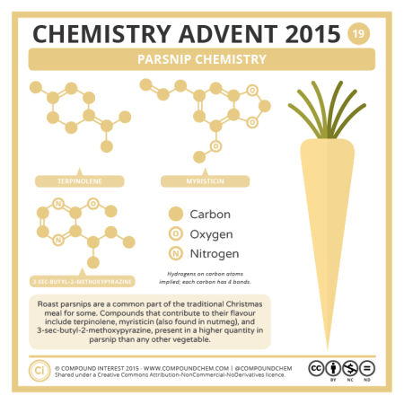 Parsnip Chemistry. © Compound Interest