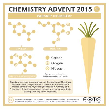 Parsnip Chemistry. © Compound Interest