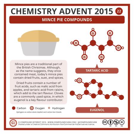 Mince Pie Compounds. © Compound Interest
