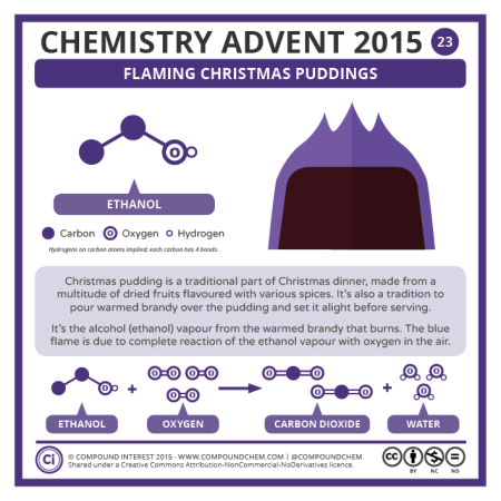 Flaming Christmas Puddings. © Compound Interest