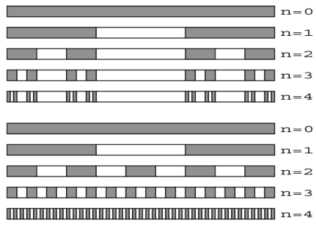 Superredes de grafeno inspiradas en el conjunto de Cantor