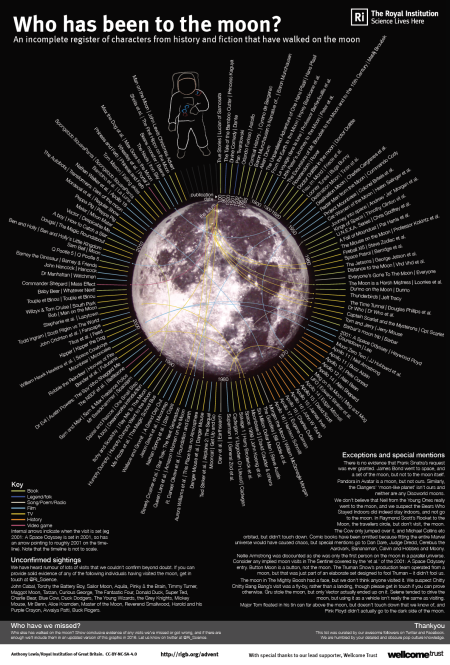 Who has been to the moon?
