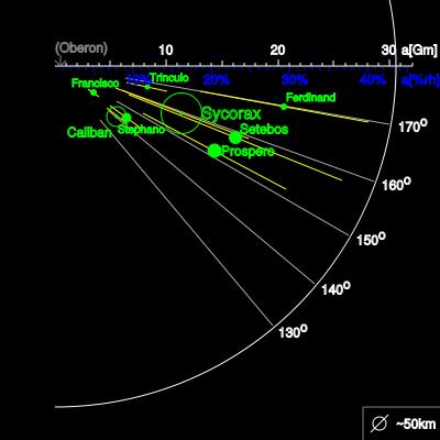 Satétiles retrogrados irregulares de Urano.