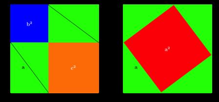 3. irudia: Karratu handiak berdinak dira eta kentzen ditugun lau triangelu berdeak ere bai. Beraz, eskuineko gorria ezkerreko urdinaren eta laranjaren batura da.