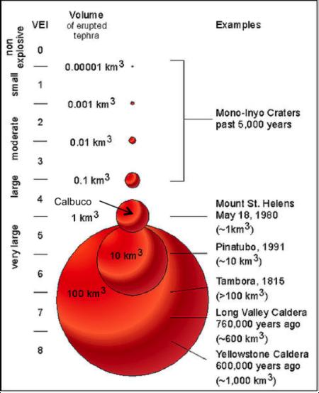 2. irudia: Leherkortasun bolkanikoaren indizea eta jaurtikitako materialaren bolumena, adibide ezagunekin. Tambora ikusten da VEI 7 lekuan eta dagokion bolumena 100 km kubiko baino gehiago.Calbuco adierazi da biak alderatzeko.