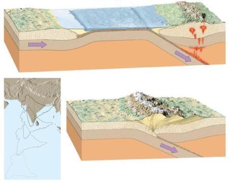 2. irudia: Himalaia mendikatea, antzinako Gondwana eta Eurasia kontinenteen arteko talkaren ondorioz eratu zen.