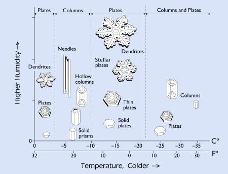 Diagrama de la morfología de los copos de nieve.