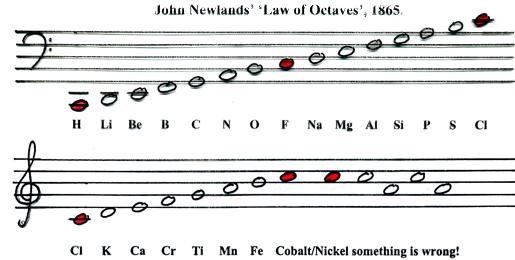 2081864 primera versin de la ley de las octavas ley de las octavas de newlands urtaz Image collections