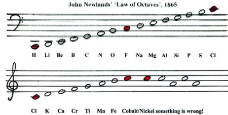 Ley de las octavas de Newlands.