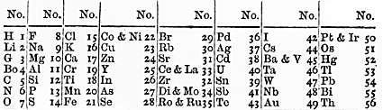 Sistema periódico de Newlands, 1866