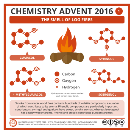 The Smell of Log Fires. © Compound Interest.