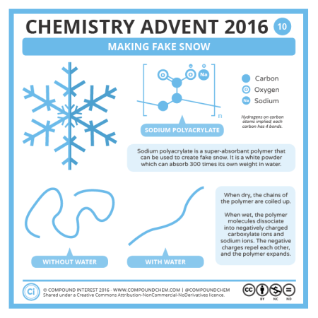 Making Fake Snow. © Compound Interest.