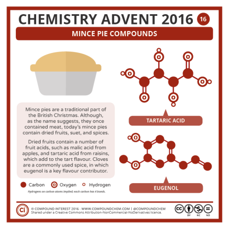Mince Pie Chemistry. © Compound Interest.