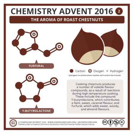 The Smell of Roasting Chestnuts. © Compound Interest.