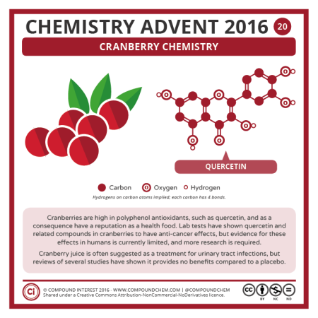 Cranberry Chemistry. © Compound Interest.