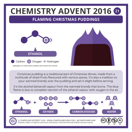 Flaming Christmas Puddings. © Compound Interest.