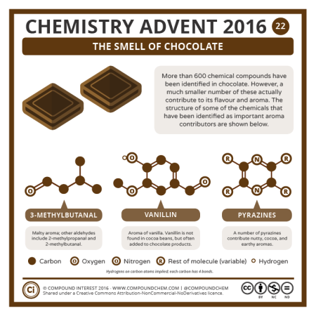 Chocolate Chemistry. © Compound Interest.