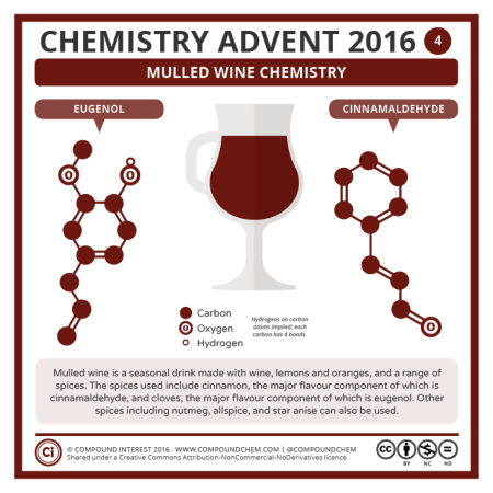 Mulled Wine Chemistry. © Compound Interest.