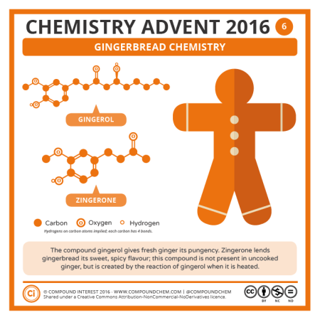 Gingerbread Chemistry. © Compound Interest.