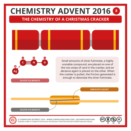 Christmas Crackers. © Compound Interest.