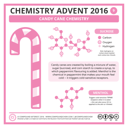 Candy Cane Chemistry. © Compound Interest.