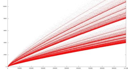 El cometa de Goldbach es la gráfica de la función r(m), que a cada número par m le hace corresponder el número de descomposiciones como suma de dos números primos de m.
