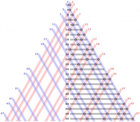 Esta figura triangular muestra cada número par como suma de diferentes números primos.
