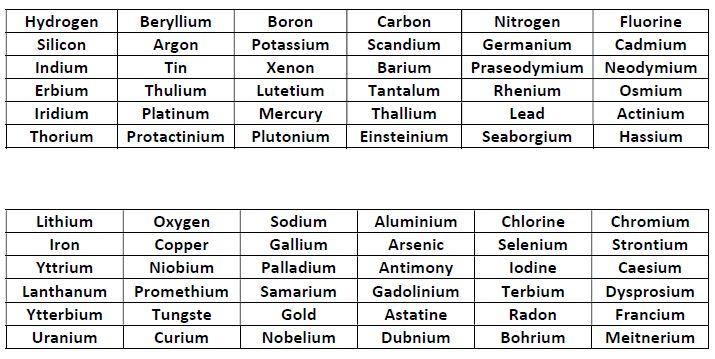 Numerologa qumica la curiosa propiedad es que la segunda tabla es un anagrama de la primera es decir si solo se miran las letras de las 36 palabras de la primera tabla urtaz Gallery